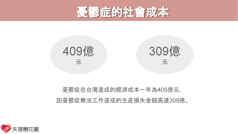 憂鬱症的社會成本:憂鬱症在台灣造成的經濟成本一年為405億元, 因憂鬱症無法工作造成的生產損失金額高達309億。