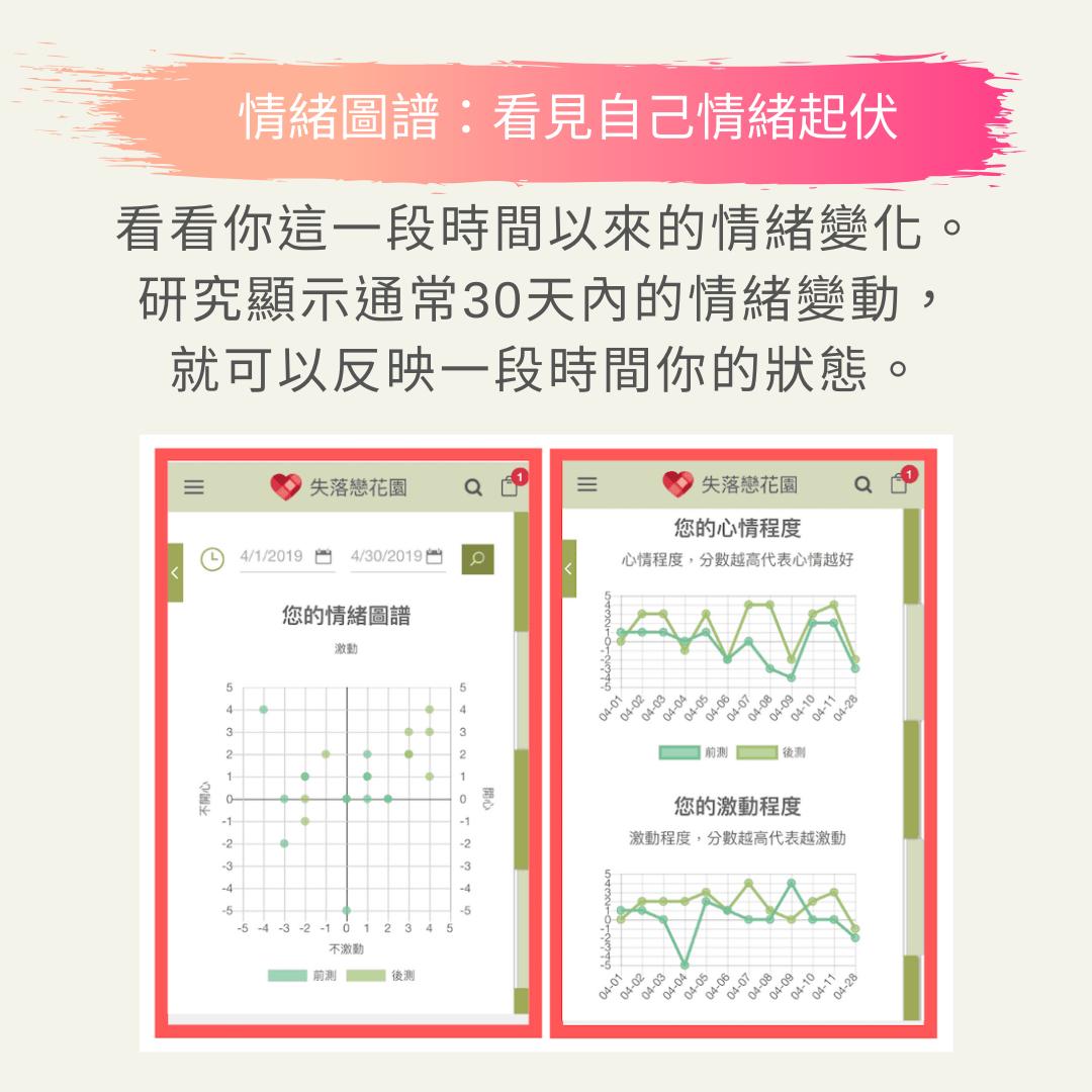 情緒圖譜 下面的兩張圖片分別代表你這一段時間以來的狀況,你可以透過選擇上面的日期區間,來看到你這段時間內的心情情緒變化。  研究顯示,通常30天內的情緒變動就可以反映一段時間你的狀態,所以請選擇30天內的時間。圖片上青碧色的落點代表你在書寫前的時候的心情,豆綠色的落點代表你書寫之後的心情。  從上方的散布圖當中,可以看到你這段時間以來大部分的心情坐落在哪一個象限;而下方的折線圖則可以看你一段時間以來的心情起伏變化、還有書寫日記前後之間,心情的差距。